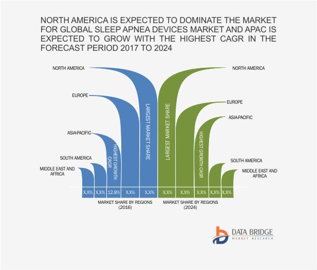 North America Sleep Apnea Devices Market
