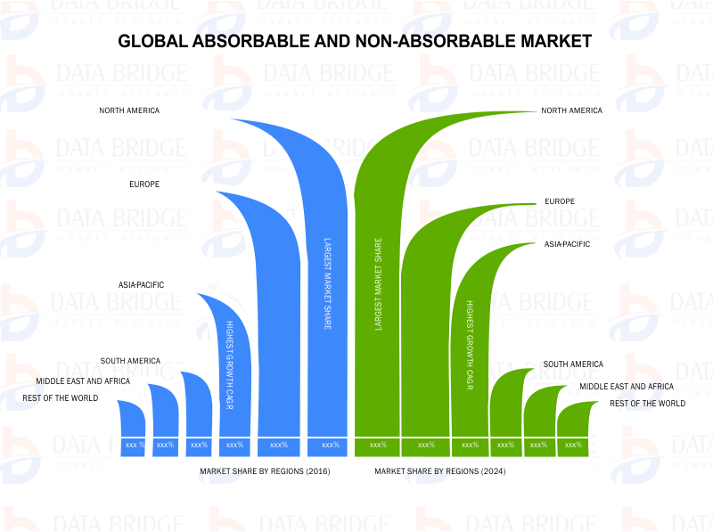Global Absorbable and Non Absorbable Sutures Market