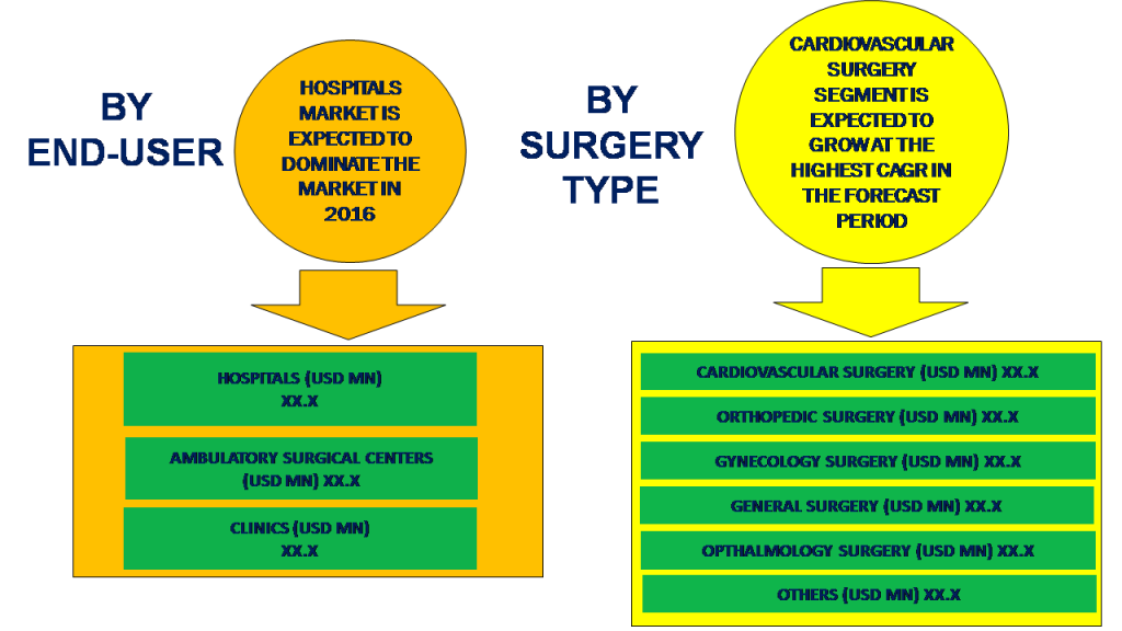 APAC Absorbable and Non-Absorbable Sutures Market