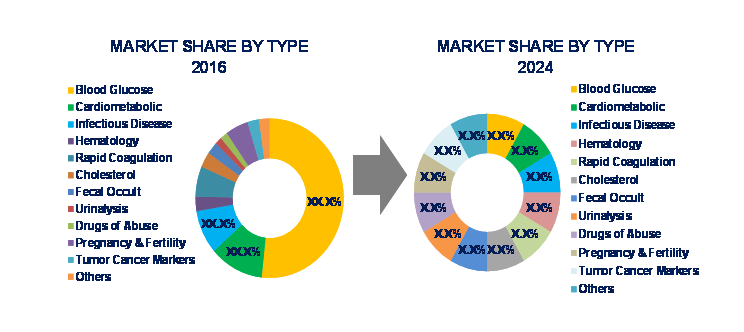 worldwide point of care diagnostics industry The global point of care diagnostics market research report published by allied market research the global point of care diagnostics market size would reach $43,336m by 2022 from $22,975m in 2015, growing at a cagr of 94% from 2016 to 2022 glucose monitoring kit was the leading segment in 2015 .