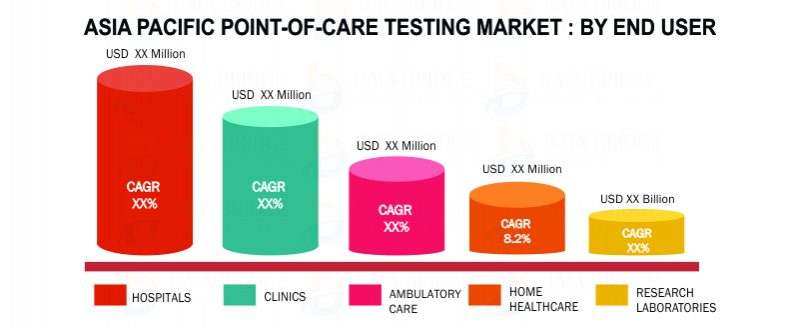 APAC Point-of-Care Testing (POCT) Market