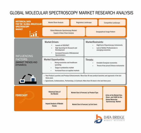 Global Molecular Spectroscopy Market - Industry Trends and Forecast to 2024 | Data Bridge Market Research