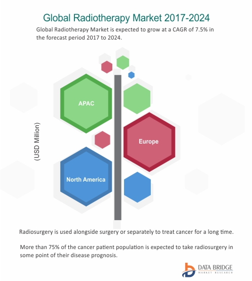 Varian Medical Systems, Inc.Is Driving The Market For Global Radiotherapy Delivery Market