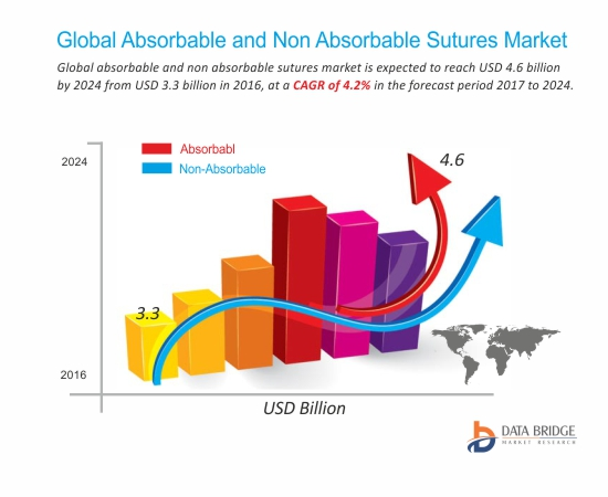 Absorbable and Non-Absorbable Sutures Market