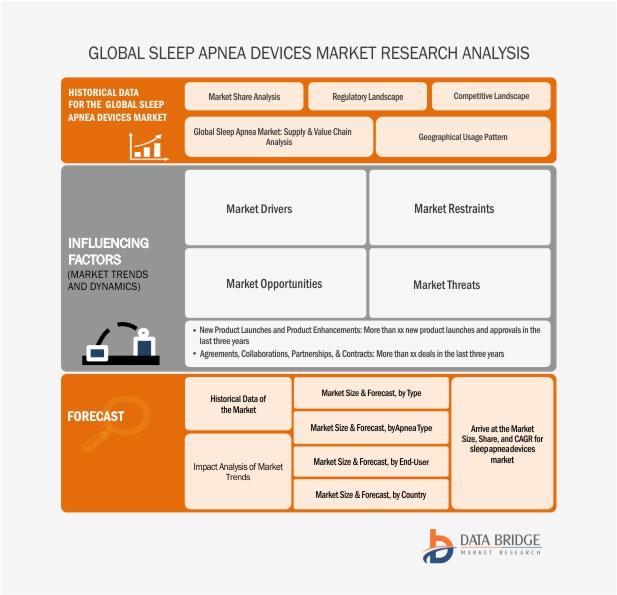 Global Sleep Apnea Devices Market