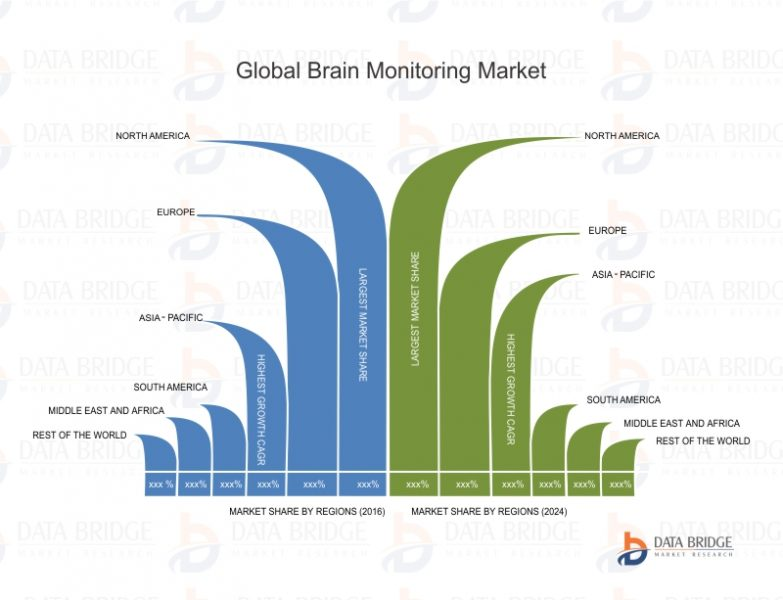 Global Brain Monitoring Devices Market