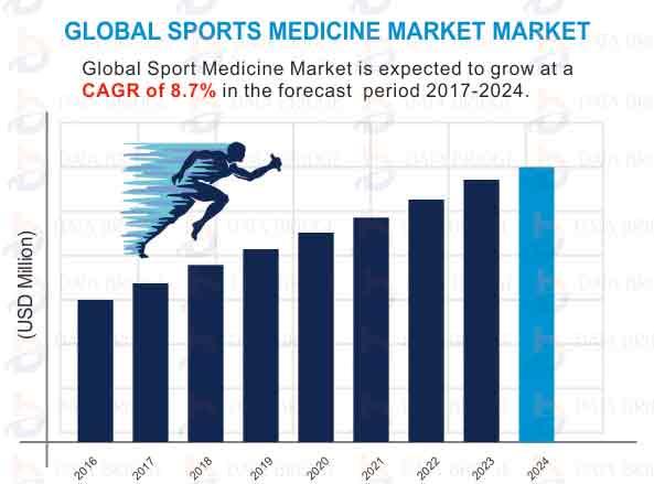 Global Sports Medicine Market