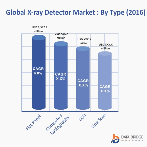 Global X-ray Detectors Market By typeBlog 2