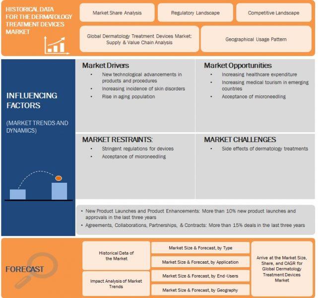 Global Dermatology Treatment Devices Market