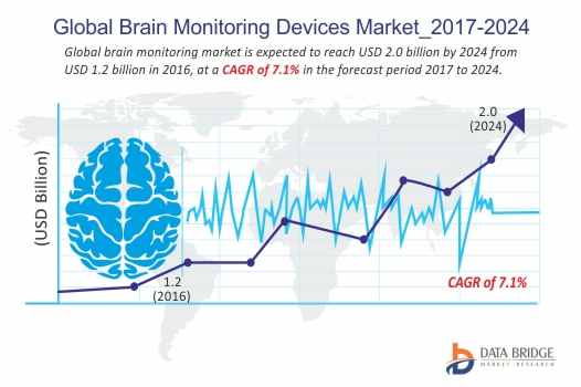 Global Brain Monitoring Devices