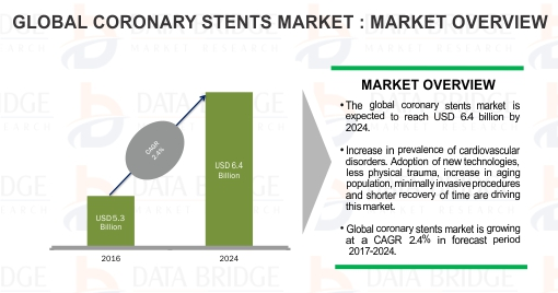 Global Coronary Stents Market