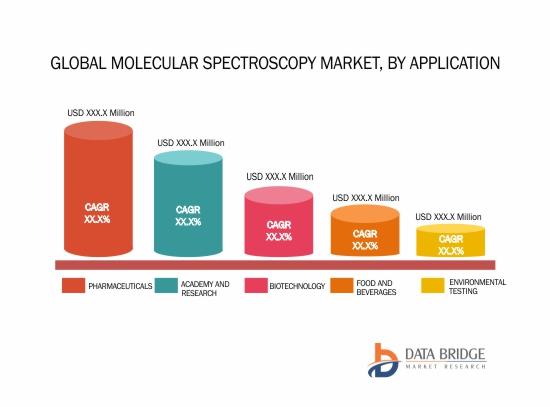 Global Molecular Spectroscopy Market