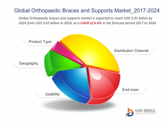Global Orthopaedic Braces and Supports Market