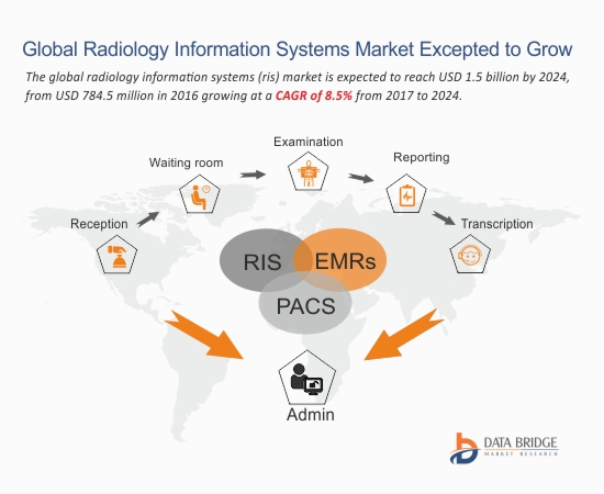 Global Radiology Information Systems Ris Market Is Expected To