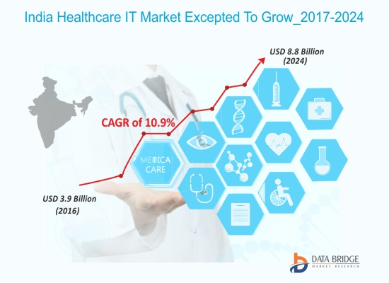 India Healthcare IT Market