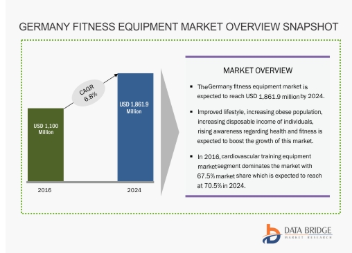 Germany Fitness Equipment Market
