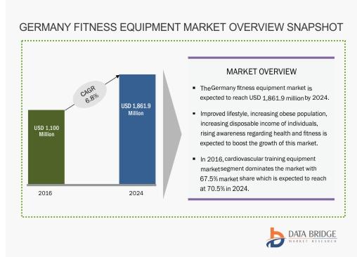Germany Fitness Equipment Market