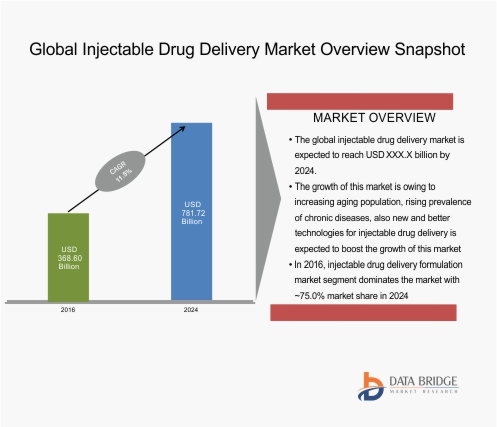 Global Injectable Drug Delivery Market