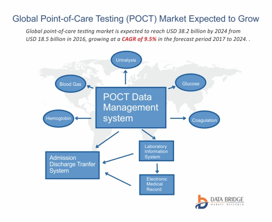 Global Point-of-Care Testing (POCT) Market