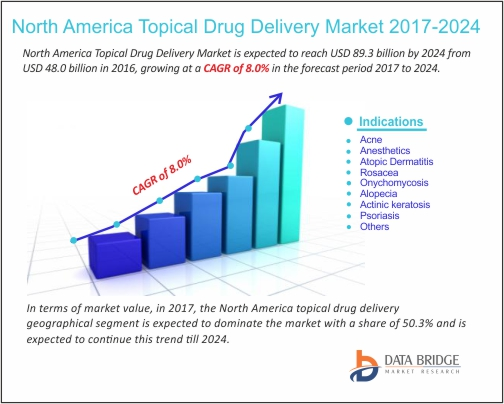 North America Topical Drug Delivery Market