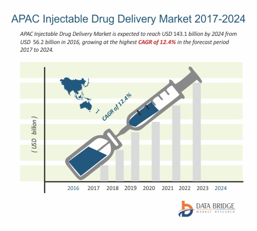Asia-Pacific (APAC) Injectable Drug Delivery Market