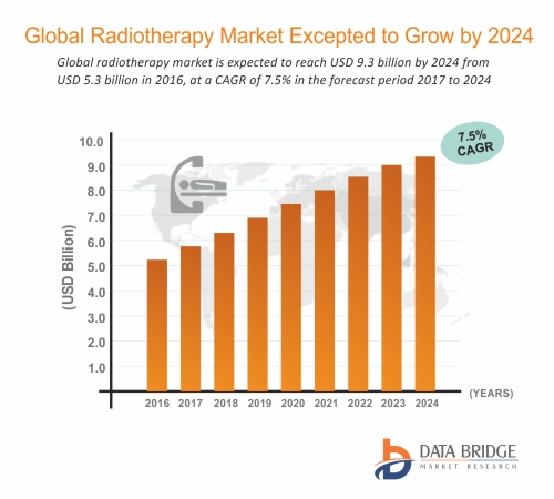 Global #Radiotherapy #Market