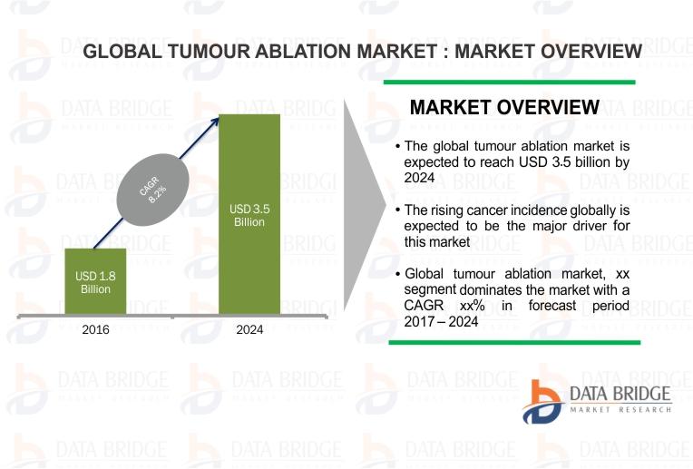 Tumour Ablation Market