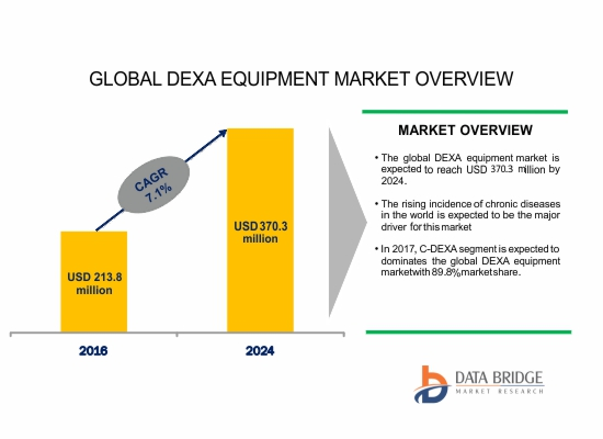 Global Dual Emission X-Ray Absorptiometry (DEXA) Equipment Market