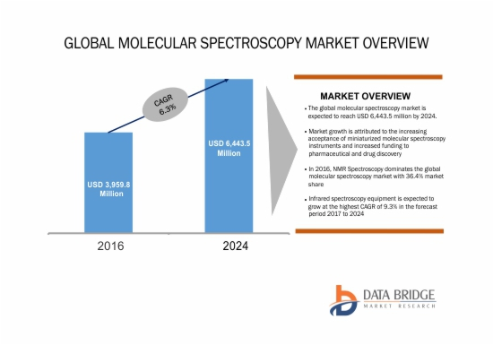 Global Molecular Spectroscopy Market