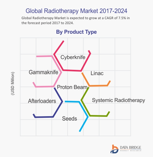 Global Radiotherapy Market