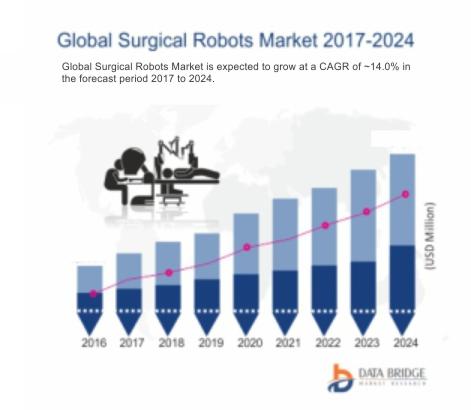 Global Surgical Robots Market