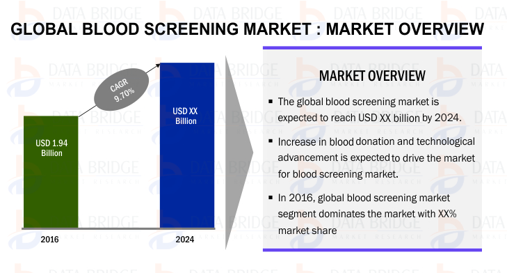 Global Blood Screening Market