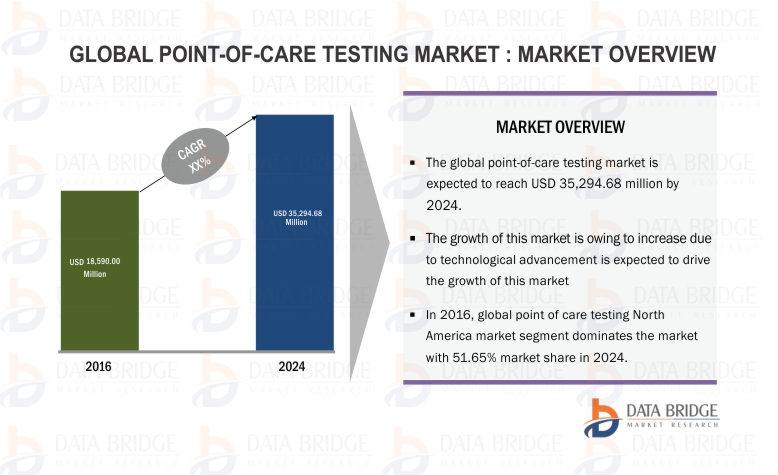 Point-of-Care Testing Market