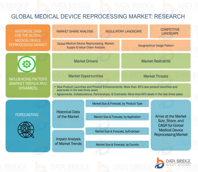 globalization and medical device market