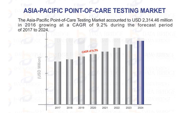 APAC POCT Device Market