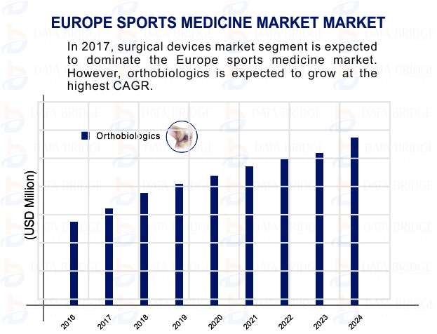 Europe Sports Medicine Market
