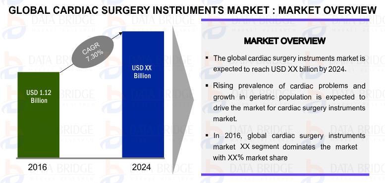 Global Cardiac Surgery Instruments Market