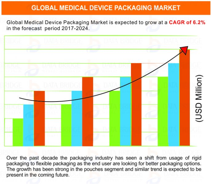 Global Medical Device Packaging Market