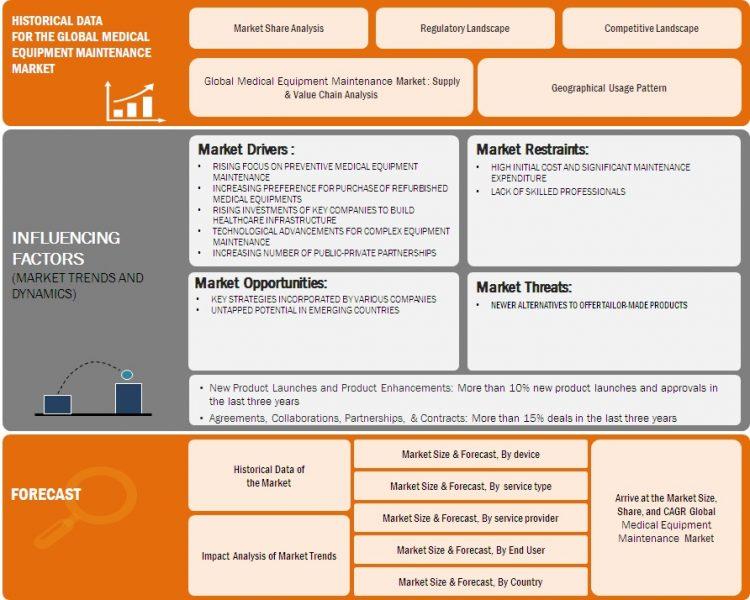 Global Medical Equipment Maintenance Market