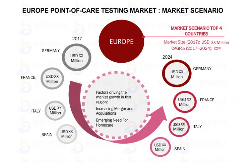 Europe POCT Device Market