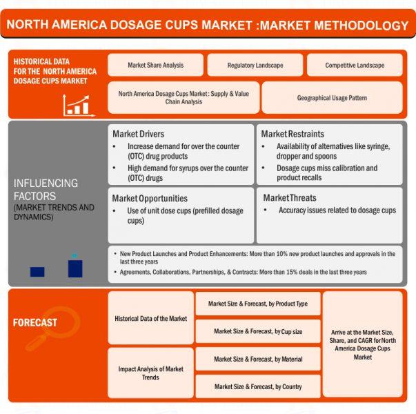 North America Dosage Cups Market