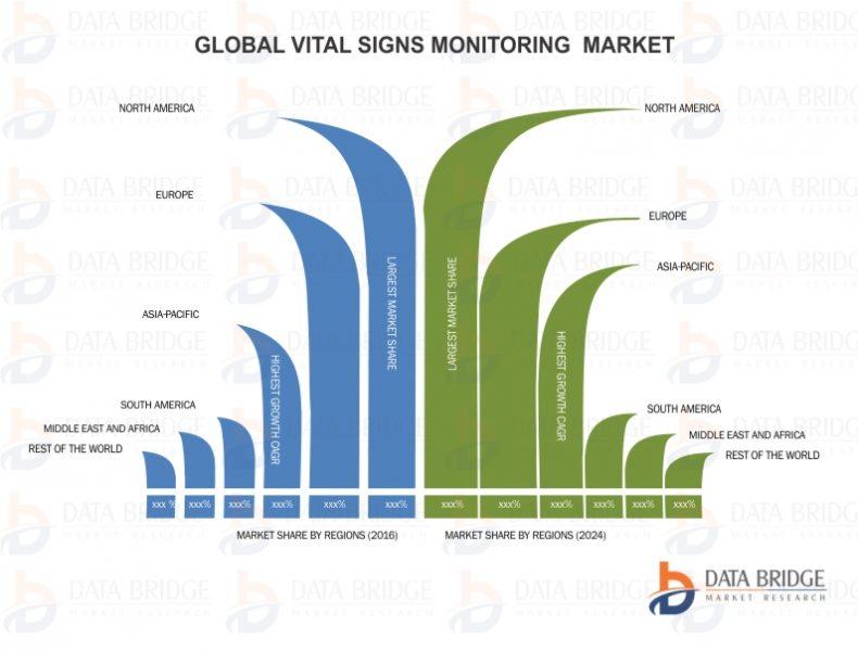 Global Vital Signs Monitoring Market
