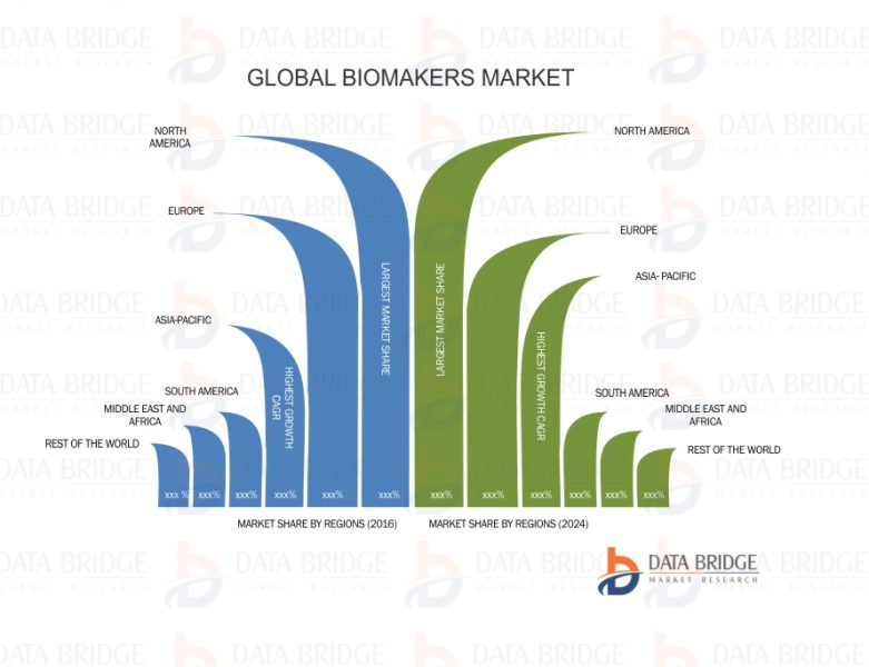 Global Biomarkers Market