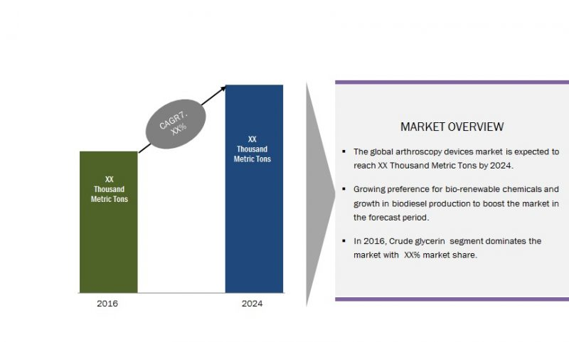 Global Glycerin Market