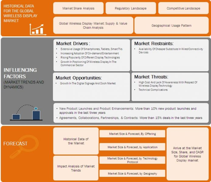 Global Wireless Display Market