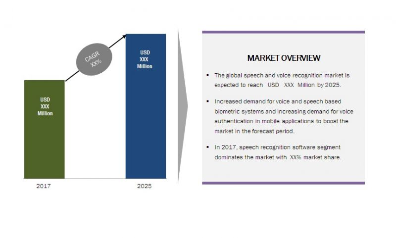 Global Speech and Voice Recognition Market