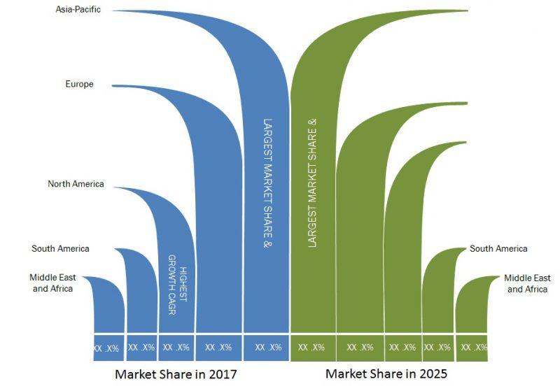 Global Exoskeleton Market