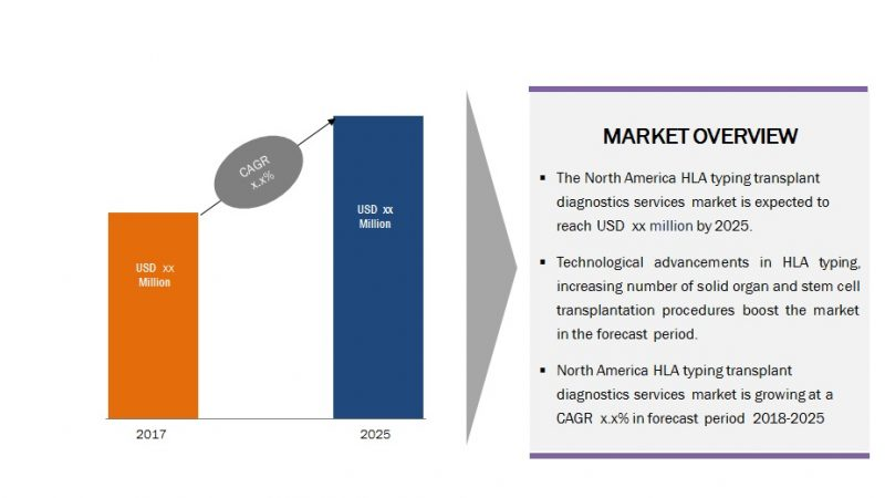 North America HLA Typing Transplantation Diagnostics Services Market