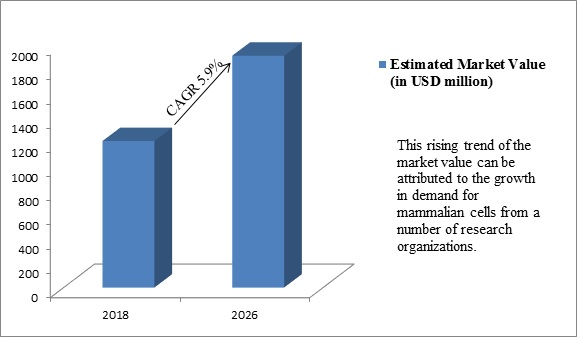 Global Microcarrier Market
