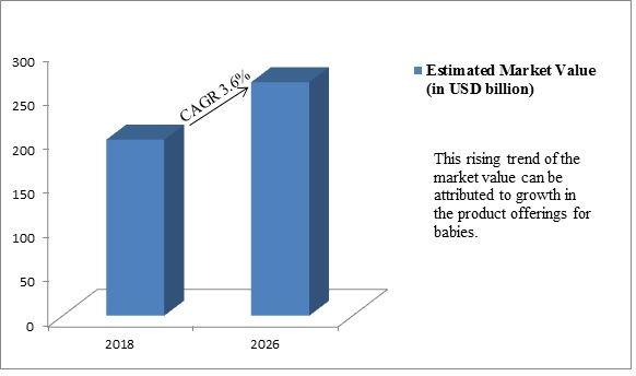 Global Baby Care Packaging Market